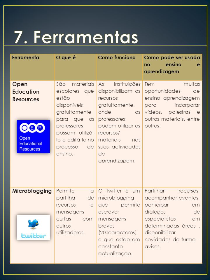 7. Ferramentas Open Education Resources Microblogging Ferramenta