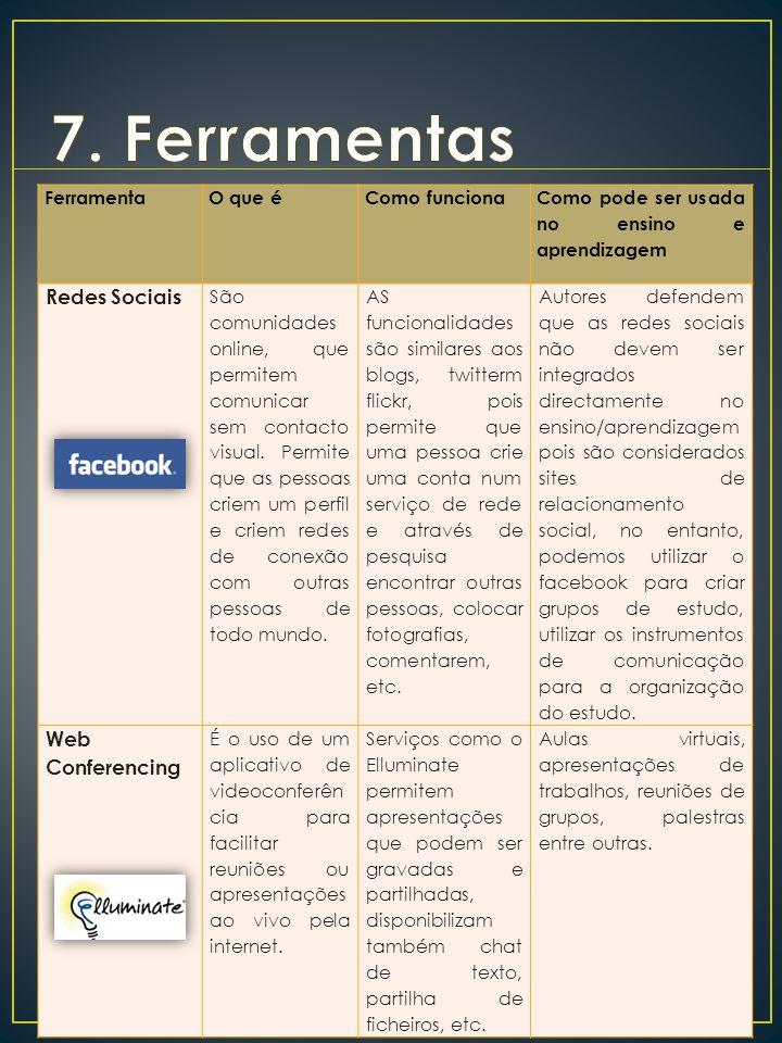 7. Ferramentas Redes Sociais Web Conferencing Ferramenta O que é