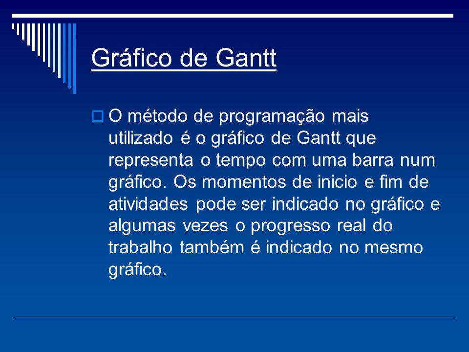 Gráfico de Gantt