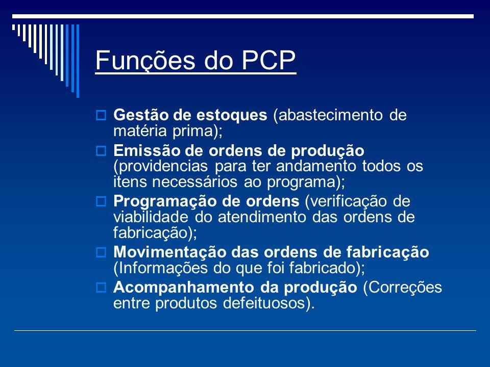 Funções do PCP Gestão de estoques (abastecimento de matéria prima);