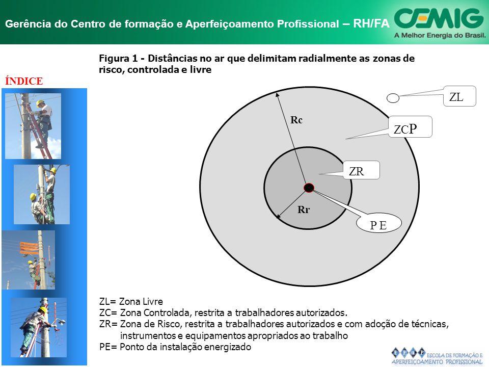 Figura 1 - Distâncias no ar que delimitam radialmente as zonas de risco, controlada e livre