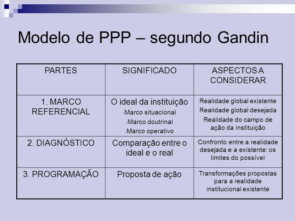 Modelo de PPP – segundo Gandin
