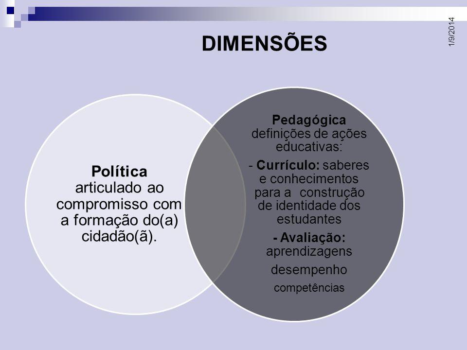 DIMENSÕES 06/04/2017. Política articulado ao compromisso com a formação do(a) cidadão(ã). Pedagógica definições de ações educativas: