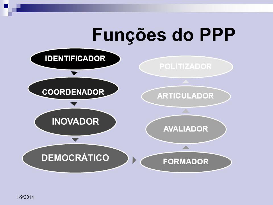 Funções do PPP INOVADOR DEMOCRÁTICO IDENTIFICADOR POLITIZADOR