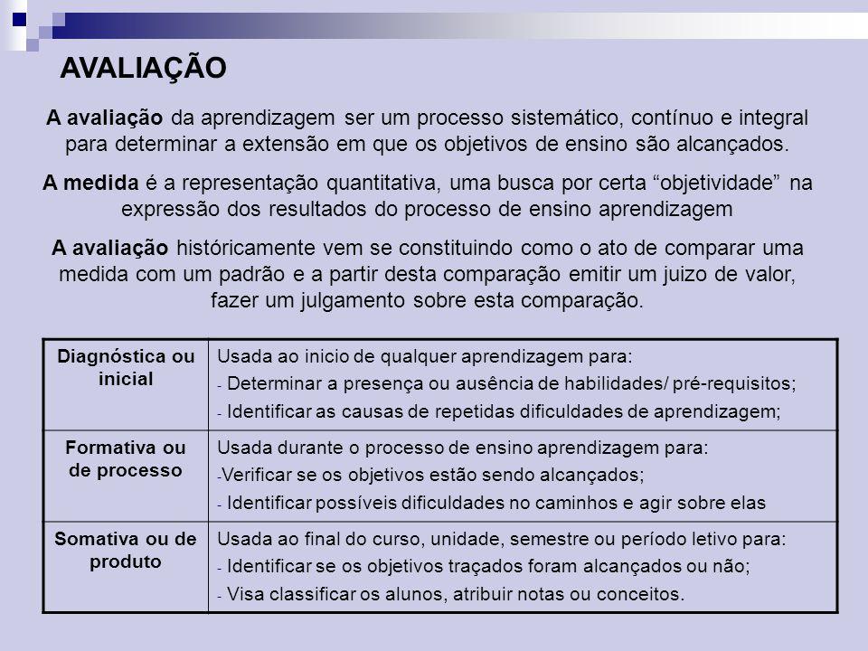 Diagnóstica ou inicial Formativa ou de processo