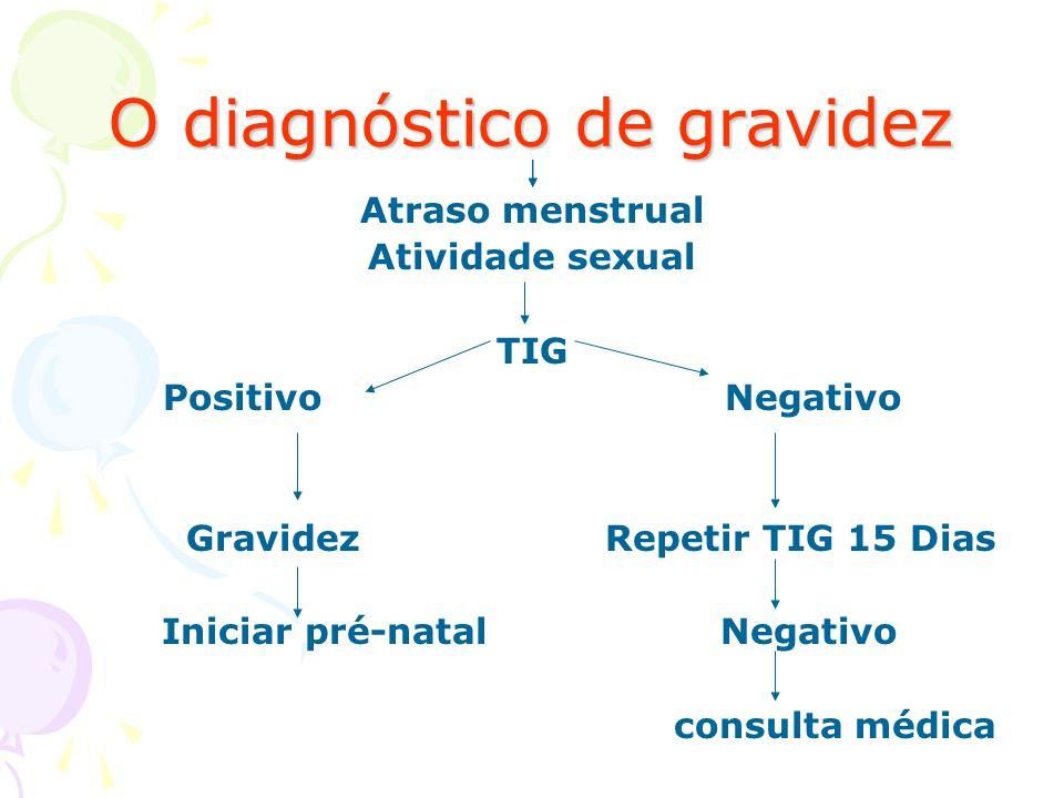 O diagnóstico de gravidez