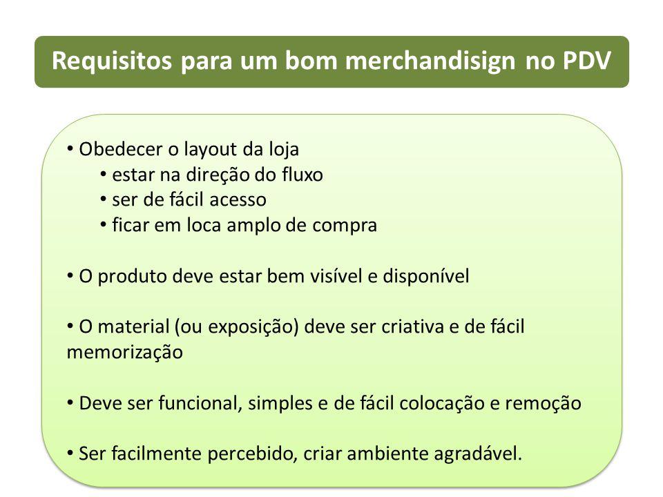 Requisitos para um bom merchandisign no PDV