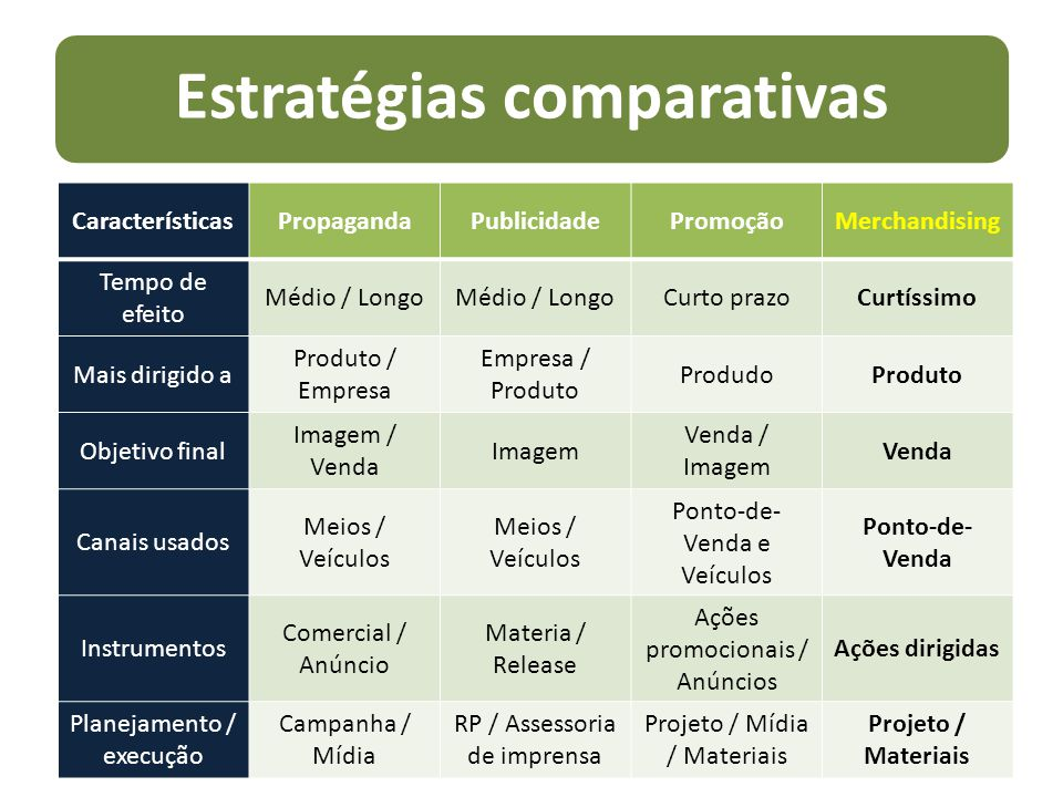 Estratégias comparativas