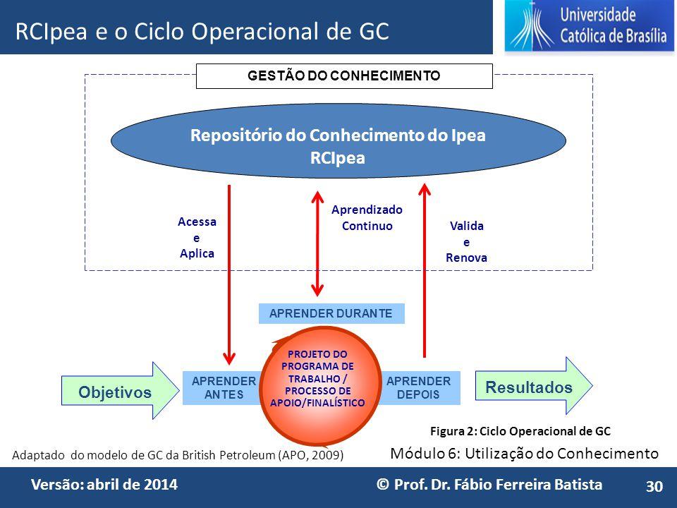 GESTÃO DO CONHECIMENTO Repositório do Conhecimento do Ipea RCIpea