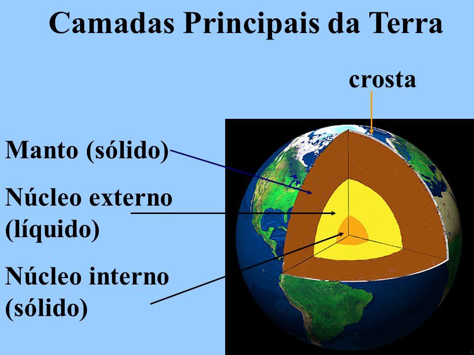 Camadas Principais da Terra