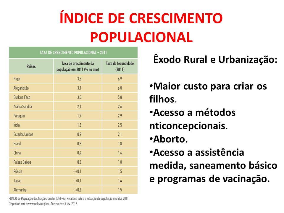 ÍNDICE DE CRESCIMENTO POPULACIONAL
