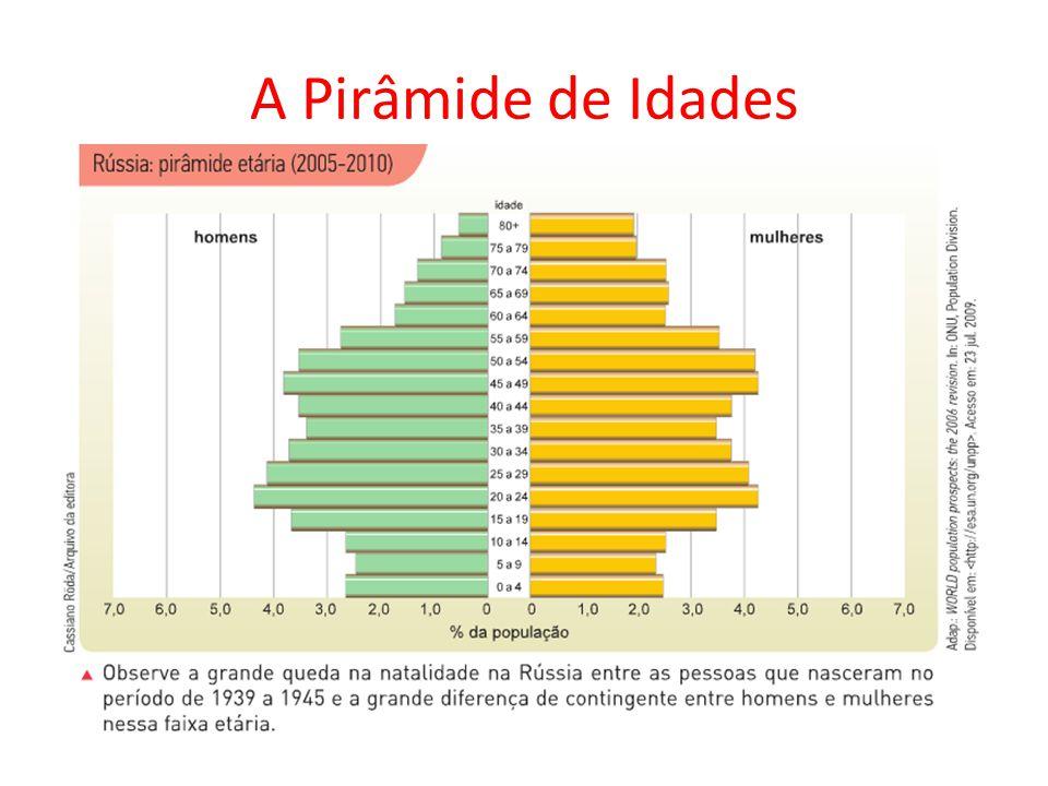 A Pirâmide de Idades