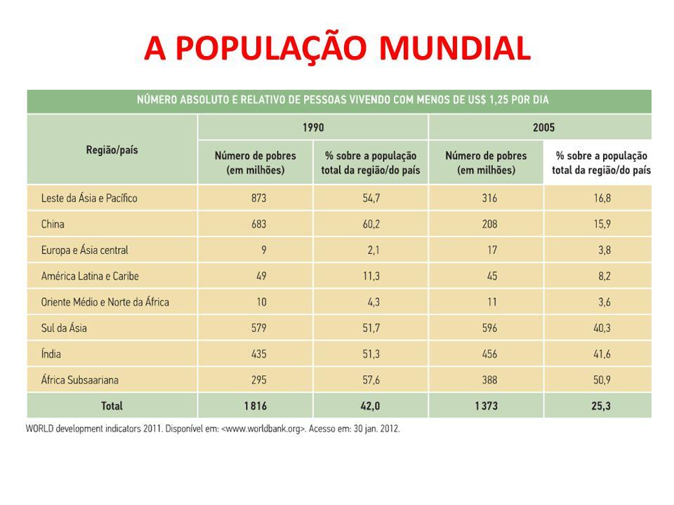 A POPULAÇÃO MUNDIAL