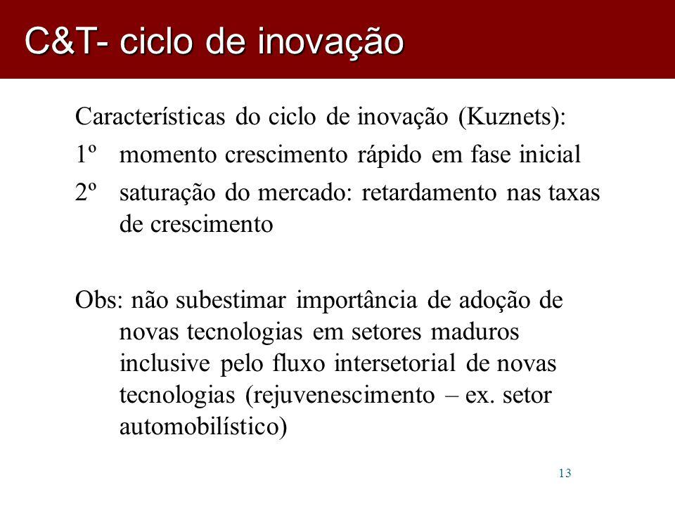 C&T- ciclo de inovação Características do ciclo de inovação (Kuznets):