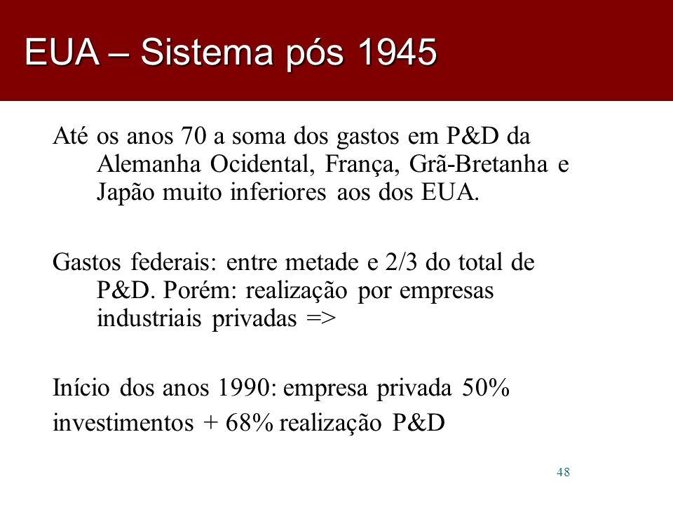 EUA – Sistema pós 1945 Até os anos 70 a soma dos gastos em P&D da Alemanha Ocidental, França, Grã-Bretanha e Japão muito inferiores aos dos EUA.
