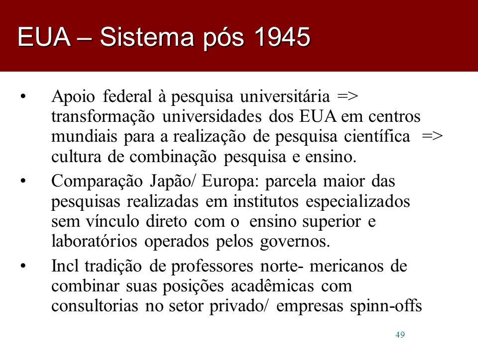 EUA – Sistema pós 1945