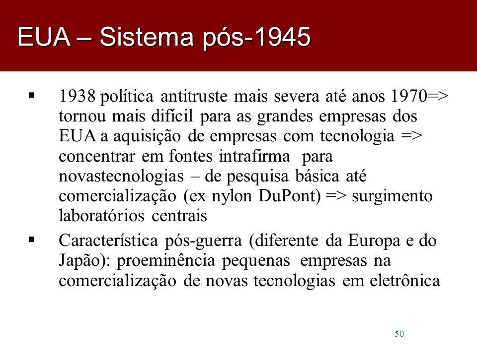 EUA – Sistema pós-1945