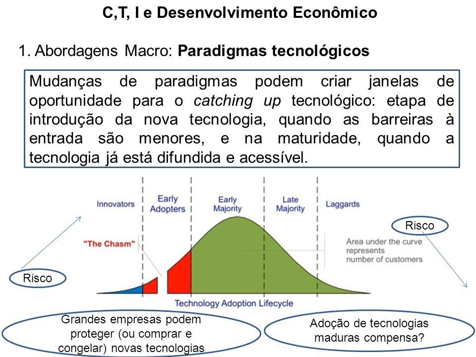 C,T, I e Desenvolvimento Econômico