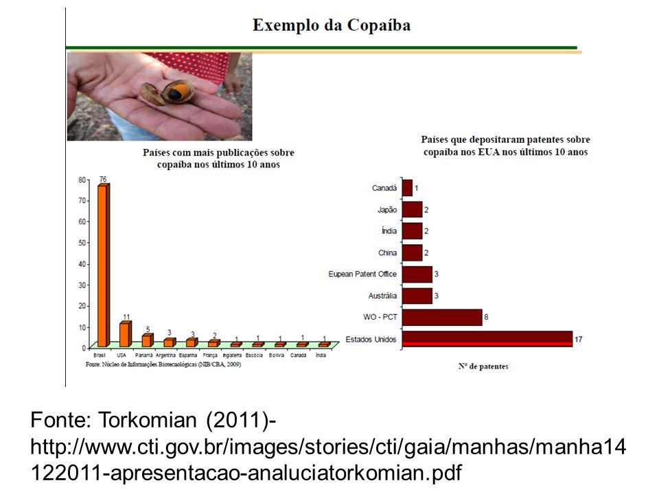 Fonte: Torkomian (2011)- http://www. cti. gov