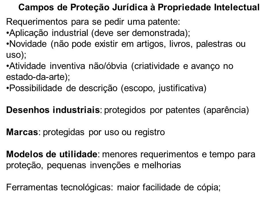 Campos de Proteção Jurídica à Propriedade Intelectual