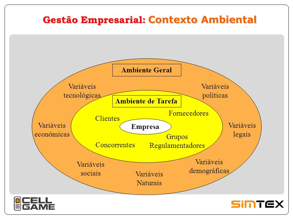 Gestão Empresarial: Contexto Ambiental