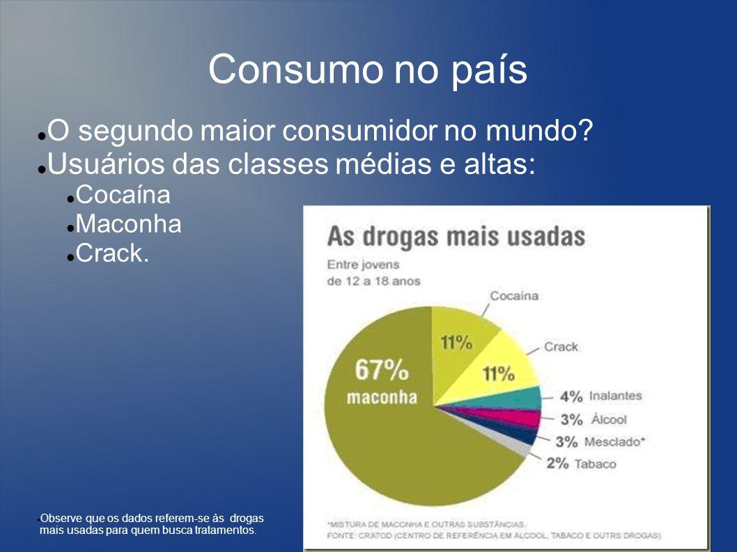 Consumo no país O segundo maior consumidor no mundo