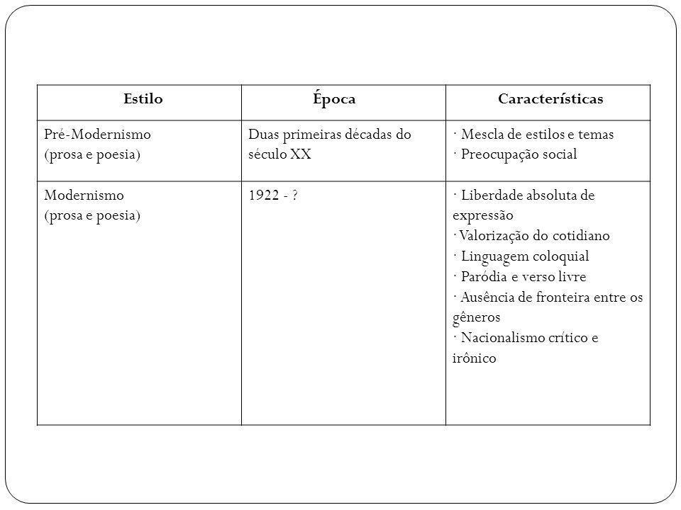 Estilo Época. Características. Pré-Modernismo (prosa e poesia) Duas primeiras décadas do século XX.