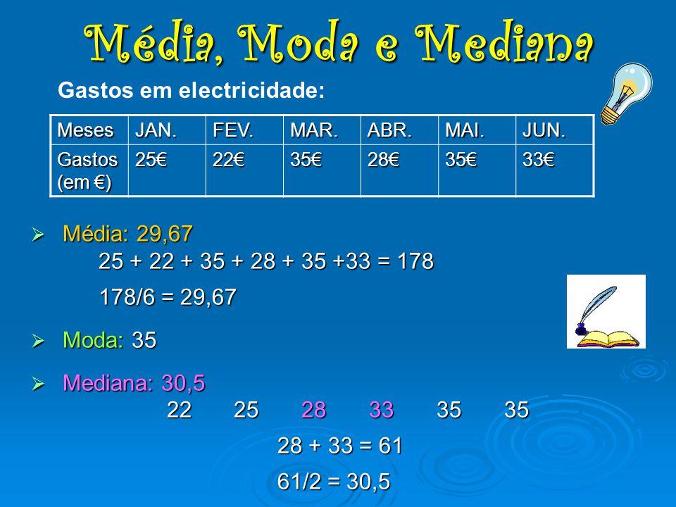 Média, Moda e Mediana Gastos em electricidade: Média: 29,67
