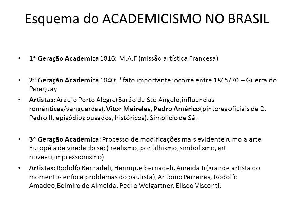 Esquema do ACADEMICISMO NO BRASIL
