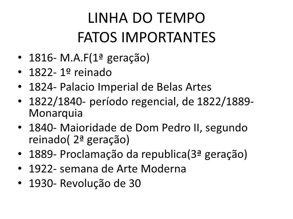 LINHA DO TEMPO FATOS IMPORTANTES