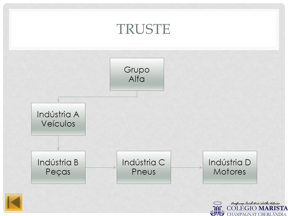 Truste Grupo Alfa Indústria A Veículos Indústria B Peças