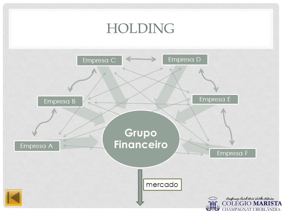 Holding mercado Grupo Financeiro Empresa A Empresa B Empresa C