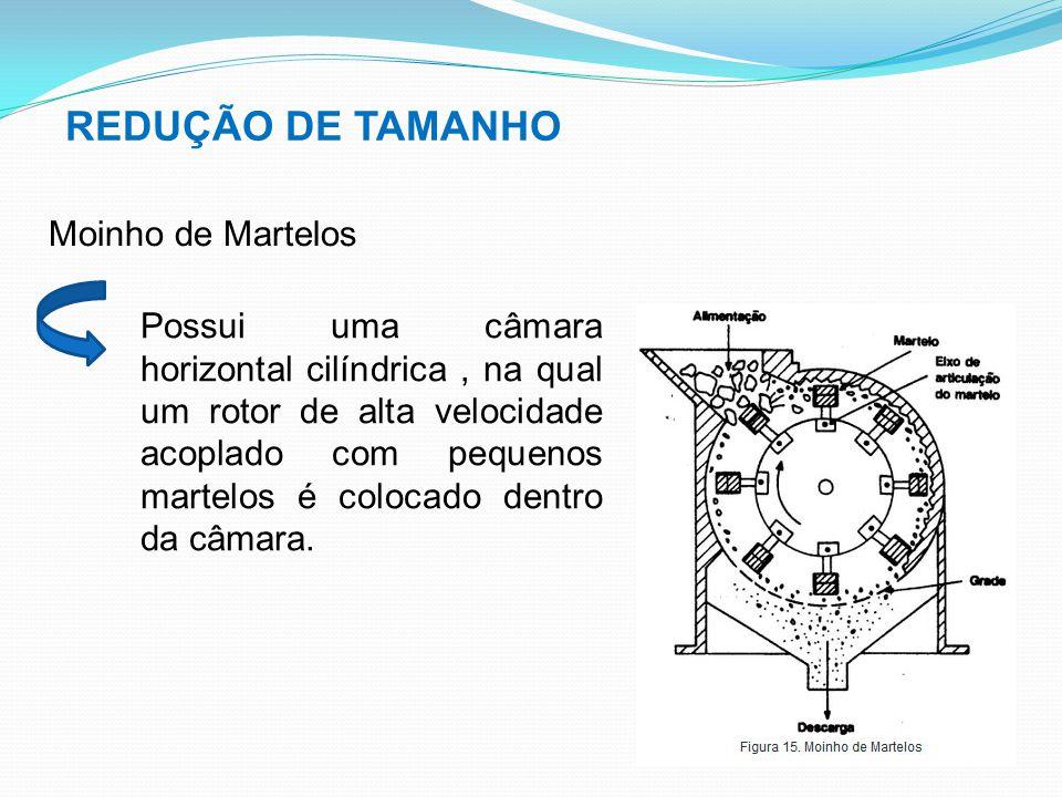 REDUÇÃO DE TAMANHO Moinho de Martelos