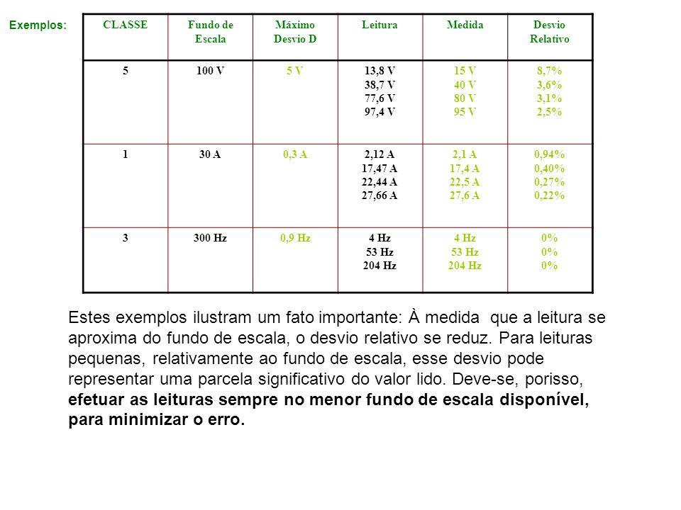 Exemplos: CLASSE. Fundo de Escala. Máximo Desvio D. Leitura. Medida. Desvio Relativo. 5. 100 V.