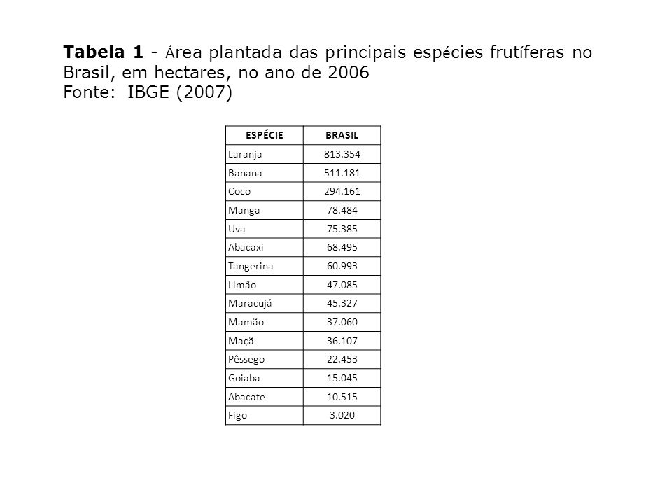 Tabela 1 - Área plantada das principais espécies frutíferas no Brasil, em hectares, no ano de 2006