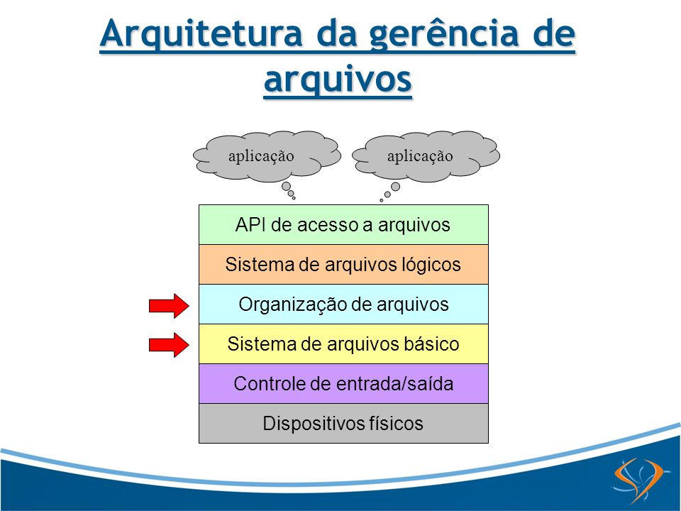 Arquitetura da gerência de arquivos