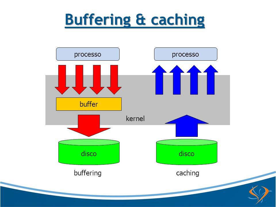 Buffering & caching processo processo buffer cache kernel disco disco