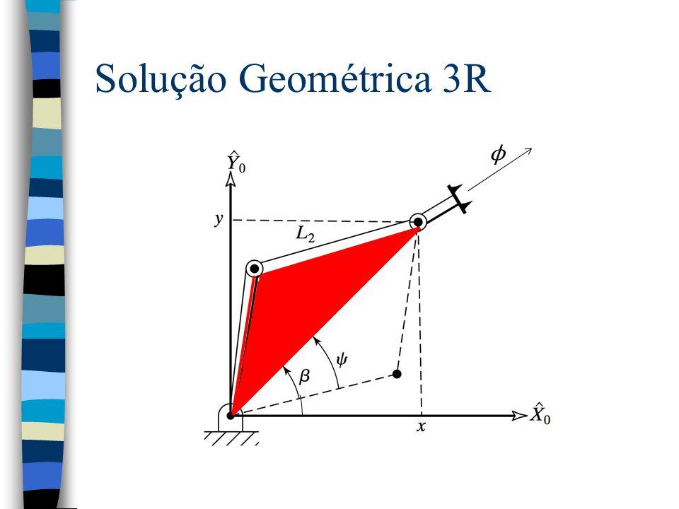 Solução Geométrica 3R ϕ