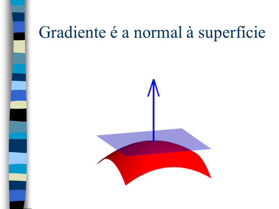 Gradiente é a normal à superfície