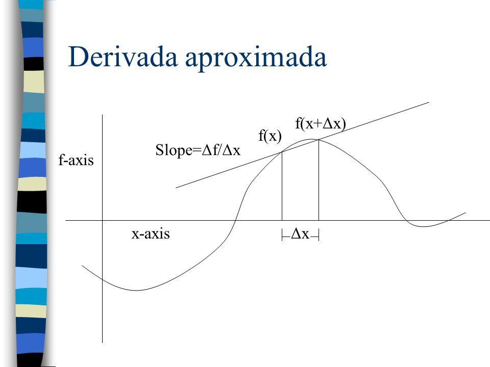 Derivada aproximada f(x+Δx) f(x) Slope=Δf/Δx f-axis x-axis Δx