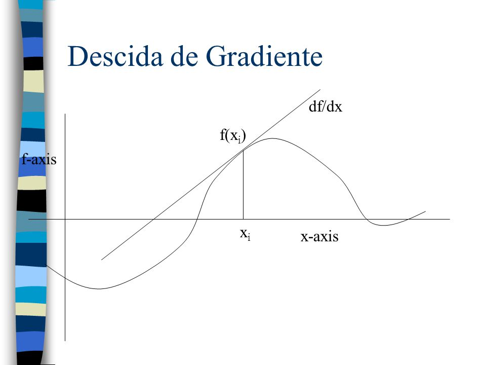 Descida de Gradiente df/dx f(xi) f-axis xi x-axis