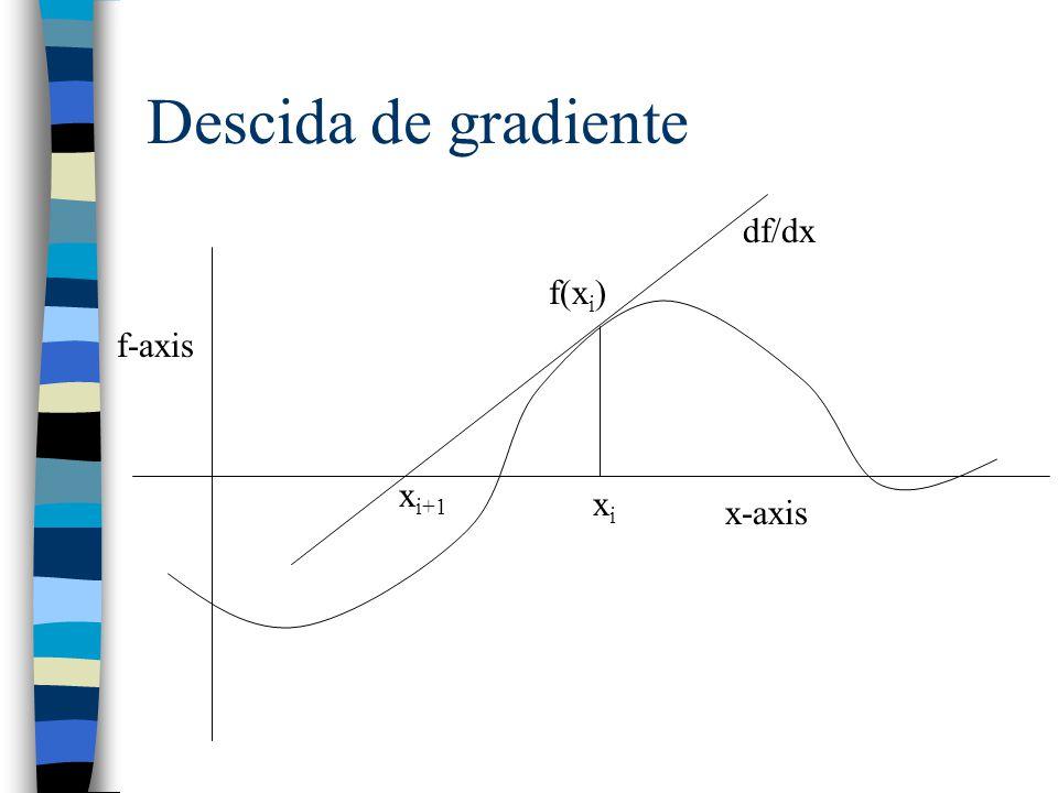 Descida de gradiente df/dx f(xi) f-axis xi+1 xi x-axis