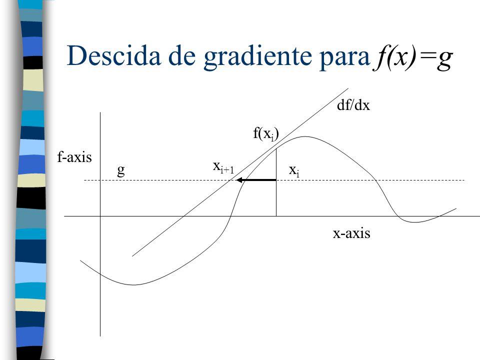 Descida de gradiente para f(x)=g