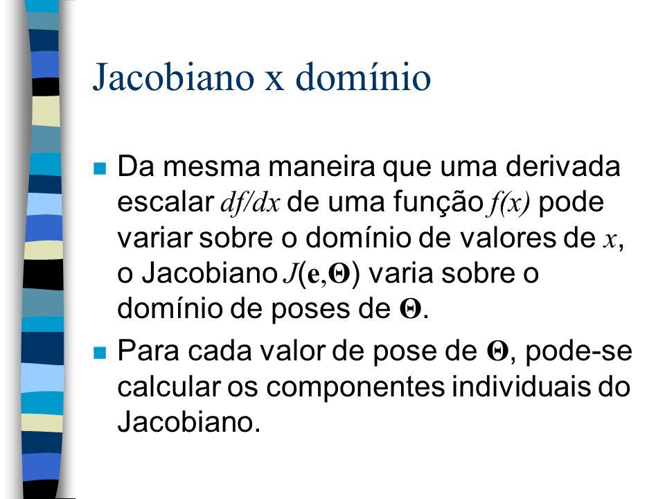 Jacobiano x domínio