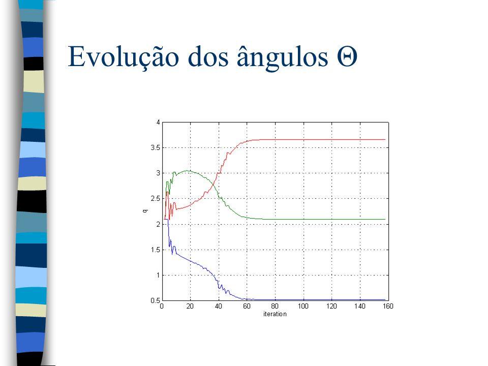 Evolução dos ângulos Θ