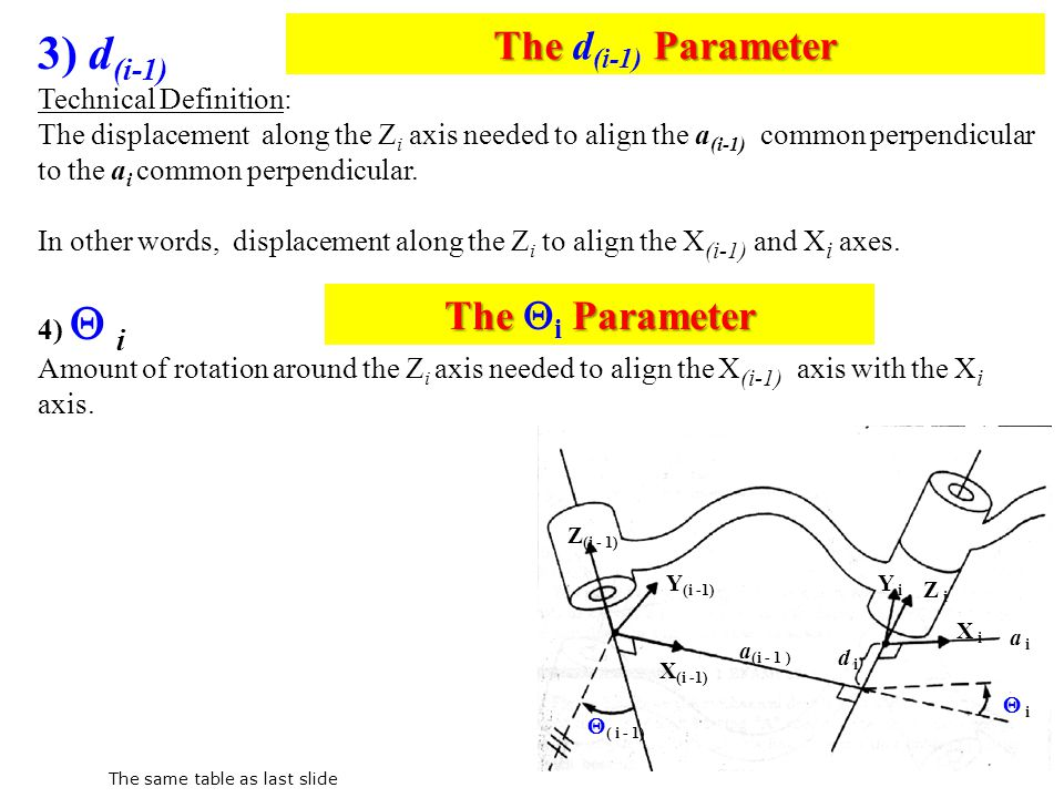 3) d(i-1) The d(i-1) Parameter The i Parameter Technical Definition: