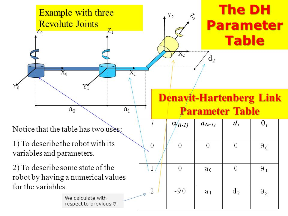 Denavit-Hartenberg Link Parameter Table