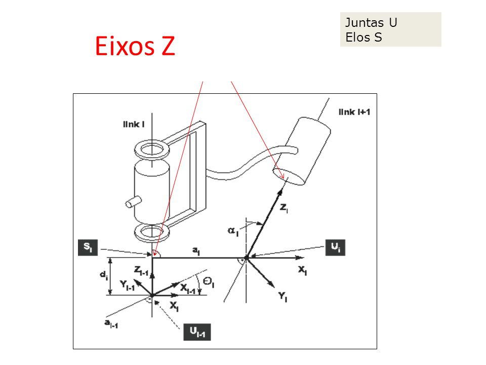 Eixos Z aligned with joint