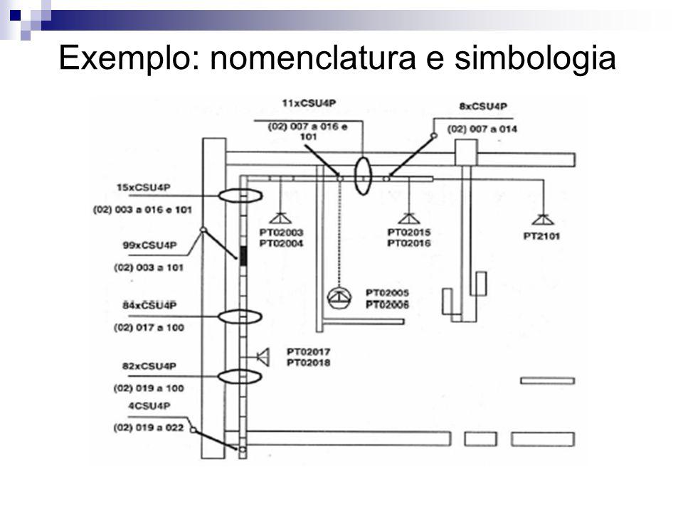 Exemplo: nomenclatura e simbologia
