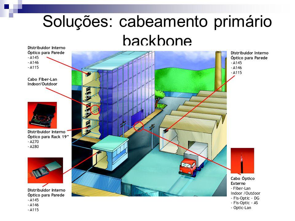 Soluções: cabeamento primário backbone
